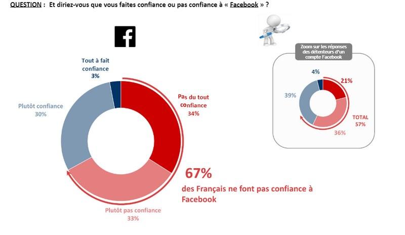Vers un usage plus raisonné des réseaux sociaux ?